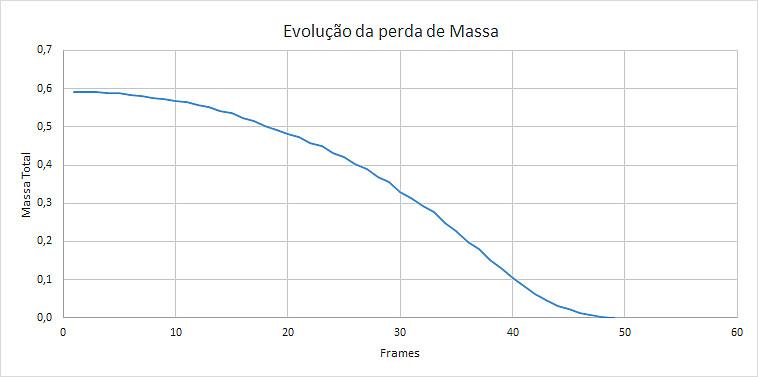 Curva de perda de massa do fireball M20180507_231548