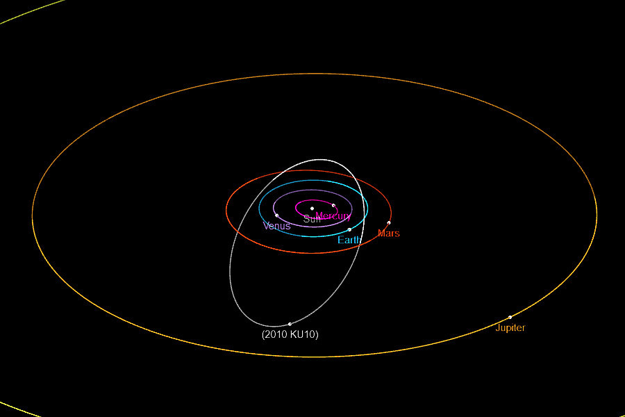 Órbita do asteróide 2010-KU10