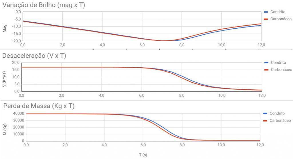 Gráficos da simulação para condrito e carbonáceo