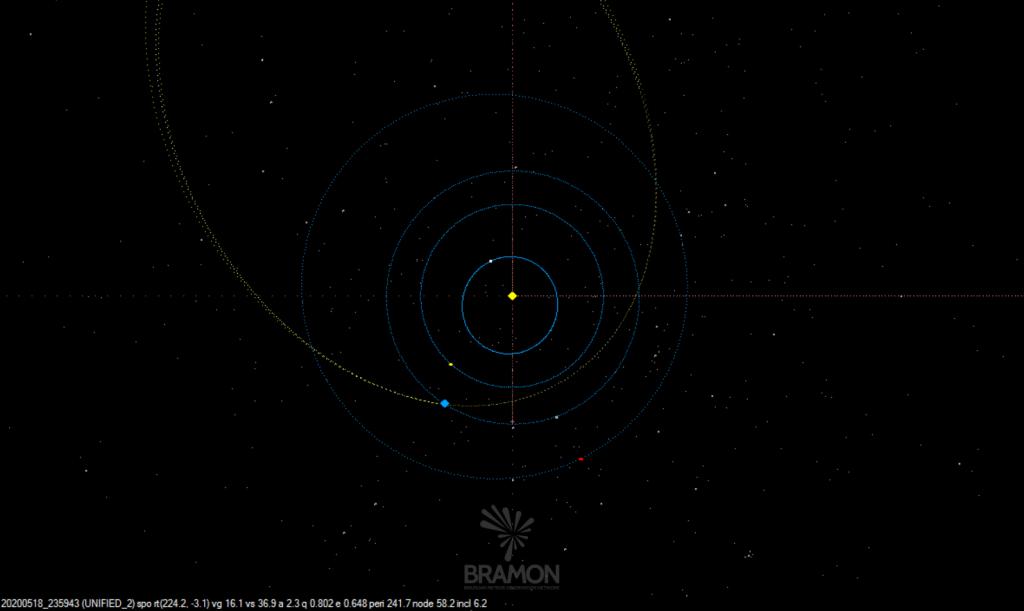 Órbita do meteoroide - Créditos: BRAMON