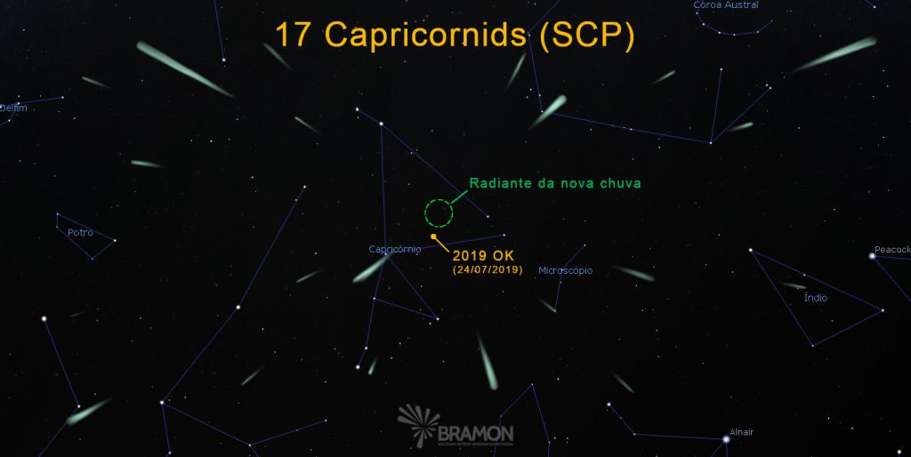 Radiante da 17 Capricornids e posição onde o 2019 OK foi descoberto